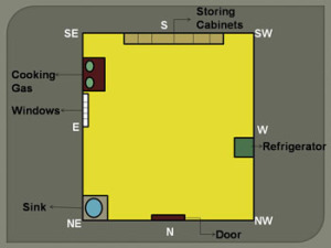 kitchen room direction as per vastu