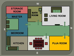 Vastu Tips For Flat Ideal Directions Of Rooms In A Flat - Bedroom design as per vastu shastra
